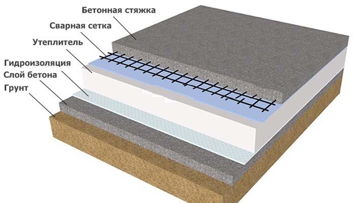 состав бетонного пола